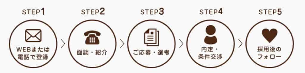 保育メトロ登録から入職までの流れ