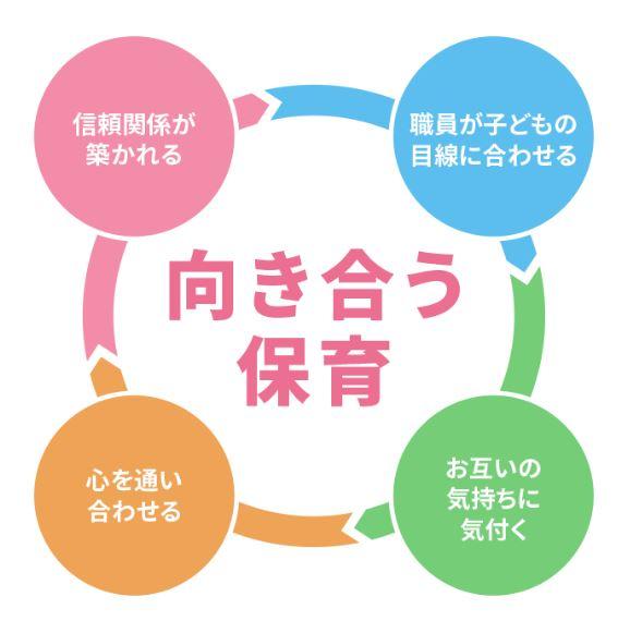 【保育理念】向き合う保育