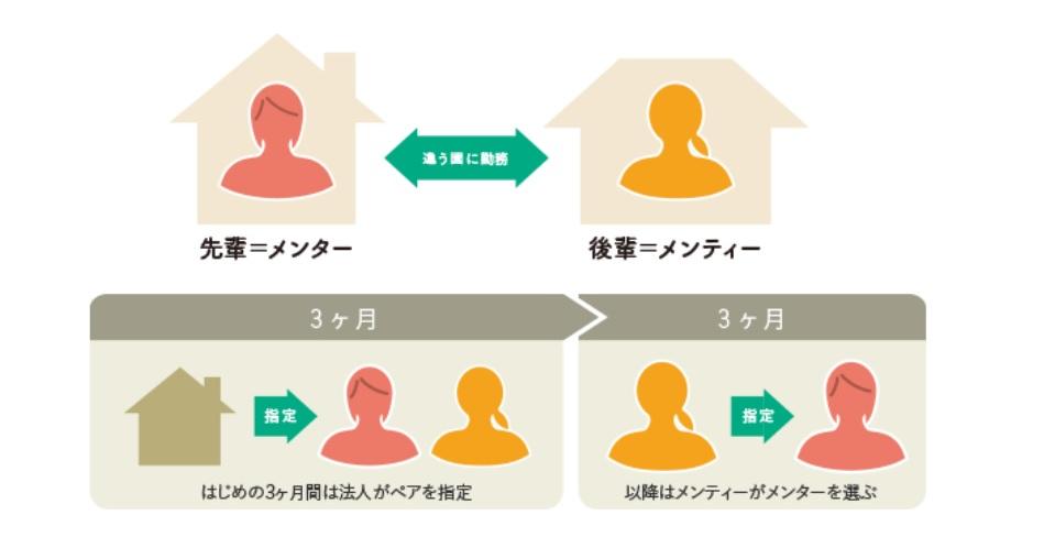 東京児童協会のメンター制度